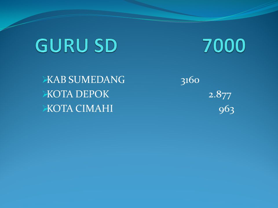  KAB SUMEDANG3160  KOTA DEPOK2.877  KOTA CIMAHI 963