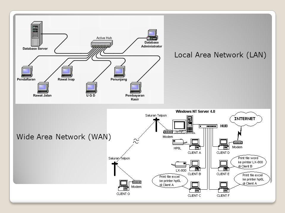 1.3 Perangkat Akses Agar dapat terkoneksi ke jaringan internet, diperlukan beberapa perangkat tambahan selain komputer, diantaranya adalah : a.