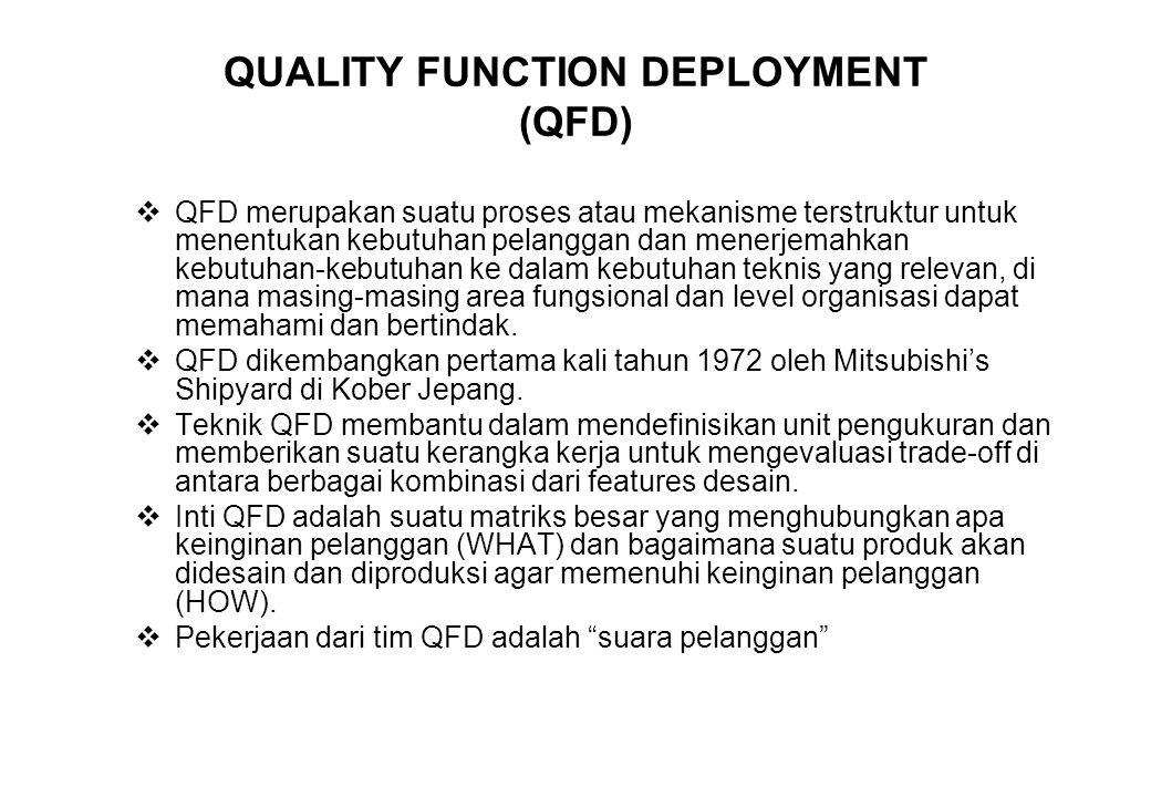 QUALITY FUNCTION DEPLOYMENT (QFD)  QFD merupakan suatu proses atau mekanisme terstruktur untuk menentukan kebutuhan pelanggan dan menerjemahkan kebut