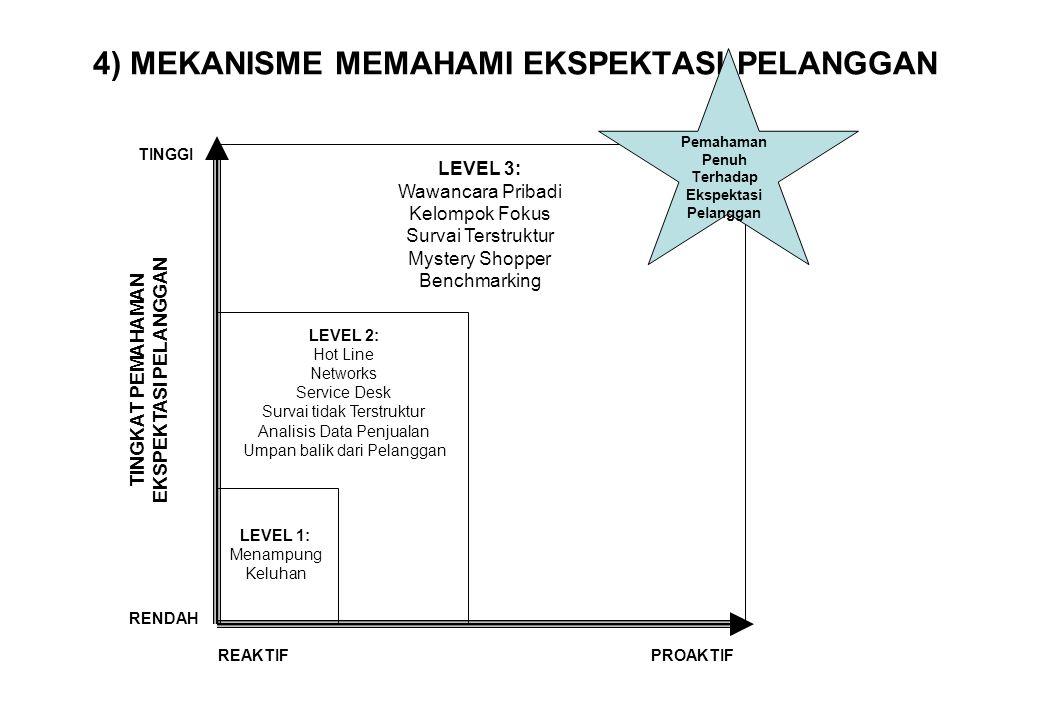 4) MEKANISME MEMAHAMI EKSPEKTASI PELANGGAN Pemahaman Penuh Terhadap Ekspektasi Pelanggan LEVEL 3: Wawancara Pribadi Kelompok Fokus Survai Terstruktur