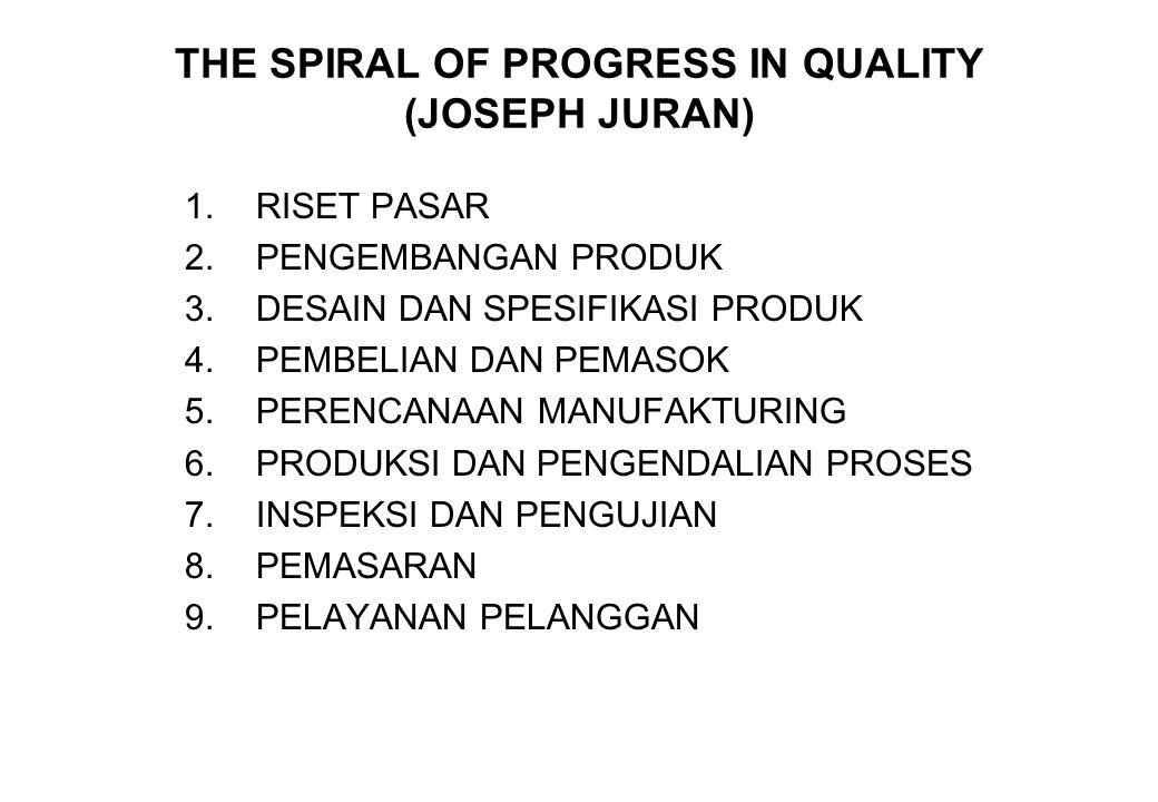 THE SPIRAL OF PROGRESS IN QUALITY (JOSEPH JURAN) 1.RISET PASAR 2.PENGEMBANGAN PRODUK 3.DESAIN DAN SPESIFIKASI PRODUK 4.PEMBELIAN DAN PEMASOK 5.PERENCA