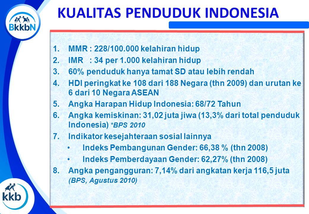 KUALITAS PENDUDUK INDONESIA 1.MMR : 228/100.000 kelahiran hidup 2.IMR : 34 per 1.000 kelahiran hidup 3.60% penduduk hanya tamat SD atau lebih rendah 4.HDI peringkat ke 108 dari 188 Negara (thn 2009) dan urutan ke 6 dari 10 Negara ASEAN 5.Angka Harapan Hidup Indonesia: 68/72 Tahun 6.Angka kemiskinan: 31,02 juta jiwa (13,3% dari total penduduk Indonesia) *BPS 2010 7.Indikator kesejahteraan sosial lainnya Indeks Pembangunan Gender: 66,38 % (thn 2008) Indeks Pemberdayaan Gender: 62,27% (thn 2008) 8.Angka pengangguran: 7,14% dari angkatan kerja 116,5 juta (BPS, Agustus 2010)