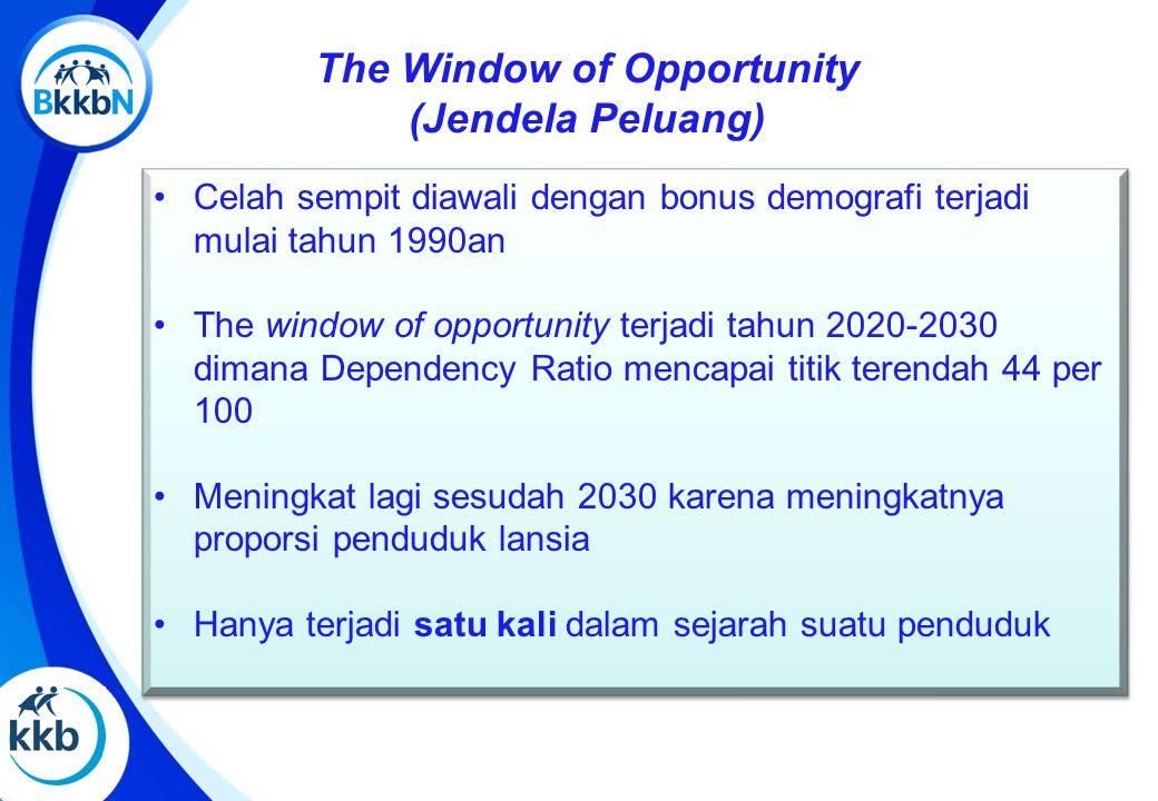 The Window of Opportunity (Jendela Peluang) Celah sempit diawali dengan bonus demografi terjadi mulai tahun 1990an The window of opportunity terjadi tahun 2020-2030 dimana Dependency Ratio mencapai titik terendah 44 per 100 Meningkat lagi sesudah 2030 karena meningkatnya proporsi penduduk lansia Hanya terjadi satu kali dalam sejarah suatu penduduk Celah sempit diawali dengan bonus demografi terjadi mulai tahun 1990an The window of opportunity terjadi tahun 2020-2030 dimana Dependency Ratio mencapai titik terendah 44 per 100 Meningkat lagi sesudah 2030 karena meningkatnya proporsi penduduk lansia Hanya terjadi satu kali dalam sejarah suatu penduduk