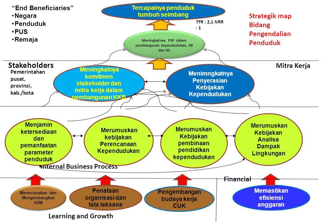 Internal Business Process Financial Memastikan efisiensi anggaran Pengembangan budaya kerja CUK Penataan organisasi dan tata laksana Pemerintahan pusa