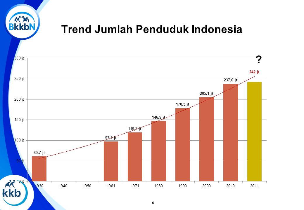 Trend Jumlah Penduduk Indonesia 6 ?