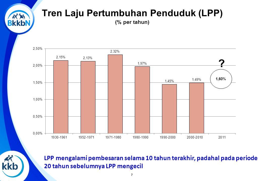 Tren Laju Pertumbuhan Penduduk (LPP) (% per tahun) LPP mengalami pembesaran selama 10 tahun terakhir, padahal pada periode 20 tahun sebelumnya LPP men