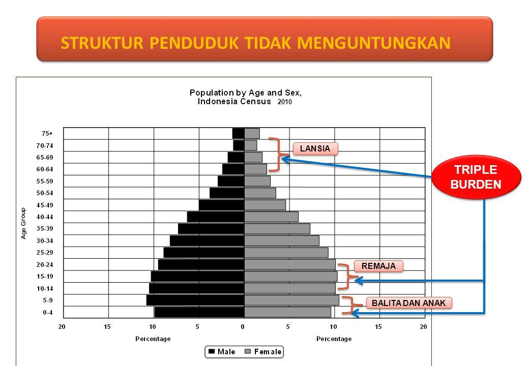 Konsentrasi penduduk tetap di Jawa, walaupun persentasenya menurun tetapi sangat lamban PERSEBARAN PENDUDUK