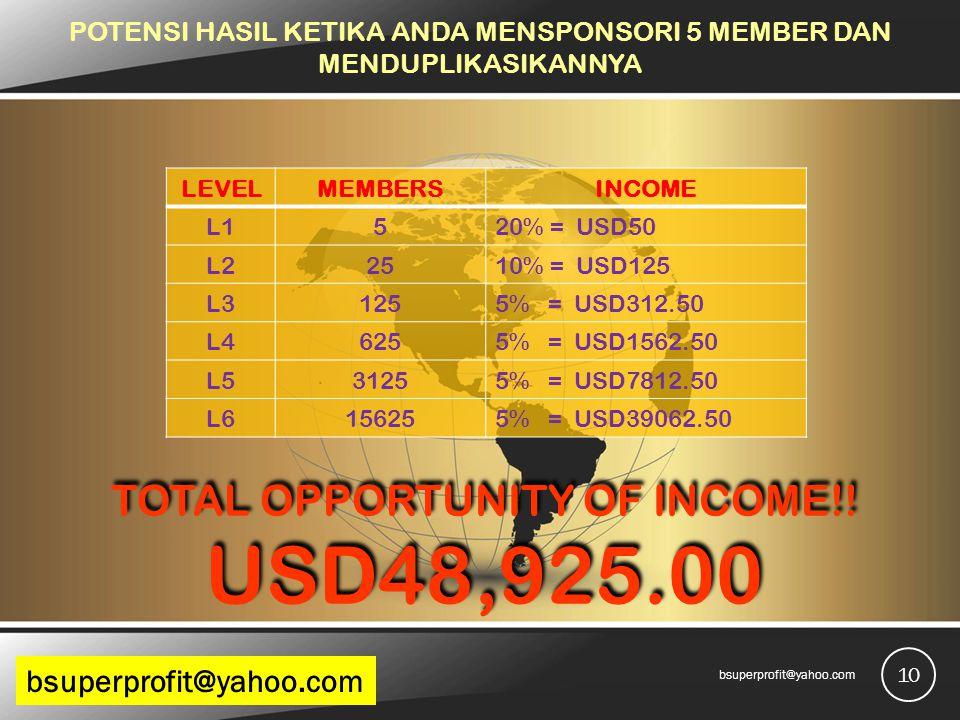 POTENSI HASIL KETIKA ANDA MENSPONSORI 5 MEMBER DAN MENDUPLIKASIKANNYA TOTAL OPPORTUNITY OF INCOME!! USD48,925.00 LEVELMEMBERSINCOME L1520% = USD50 L22