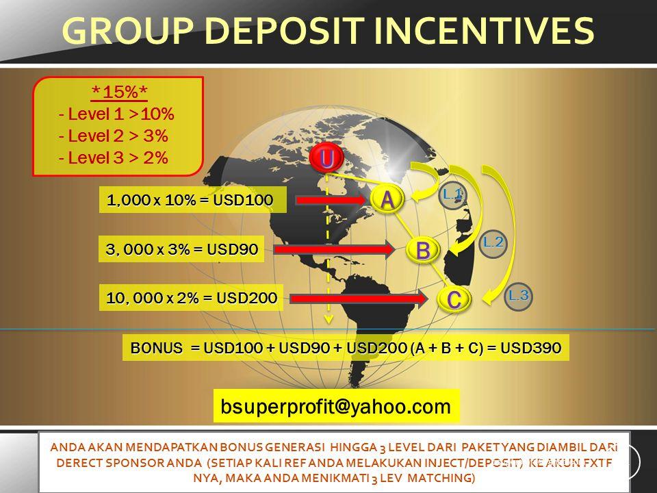 GROUP DEPOSIT INCENTIVES *15%* - Level 1 >10% - Level 2 > 3% - Level 3 > 2%AA UU BONUS = USD100 + USD90 + USD200 (A + B + C) = USD390 3, 000 x 3% = USD90 1,000 x 10% = USD100 BB CC L.1 L.2 L.3 10, 000 x 2% = USD200 ANDA AKAN MENDAPATKAN BONUS GENERASI HINGGA 3 LEVEL DARI PAKET YANG DIAMBIL DARI DERECT SPONSOR ANDA (SETIAP KALI REF ANDA MELAKUKAN INJECT/DEPOSIT) KE AKUN FXTF NYA, MAKA ANDA MENIKMATI 3 LEV MATCHING) 14 bsuperprofit@yahoo.com