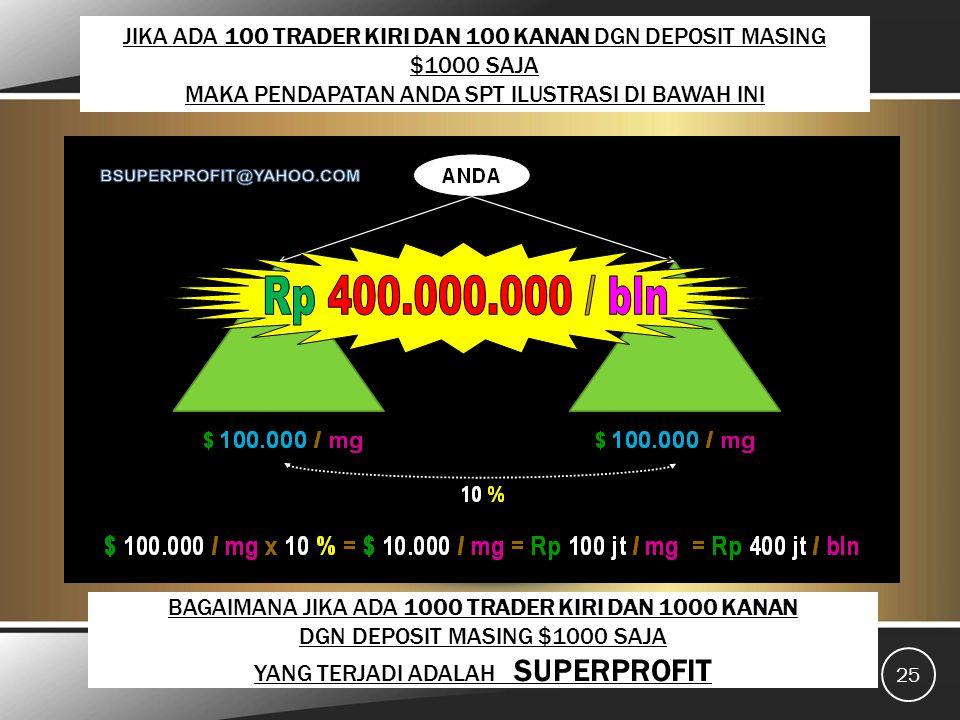 JIKA ADA 100 TRADER KIRI DAN 100 KANAN DGN DEPOSIT MASING $1000 SAJA MAKA PENDAPATAN ANDA SPT ILUSTRASI DI BAWAH INI bsuperprofit@yahoo.com 25 BAGAIMANA JIKA ADA 1000 TRADER KIRI DAN 1000 KANAN DGN DEPOSIT MASING $1000 SAJA YANG TERJADI ADALAH SUPERPROFIT