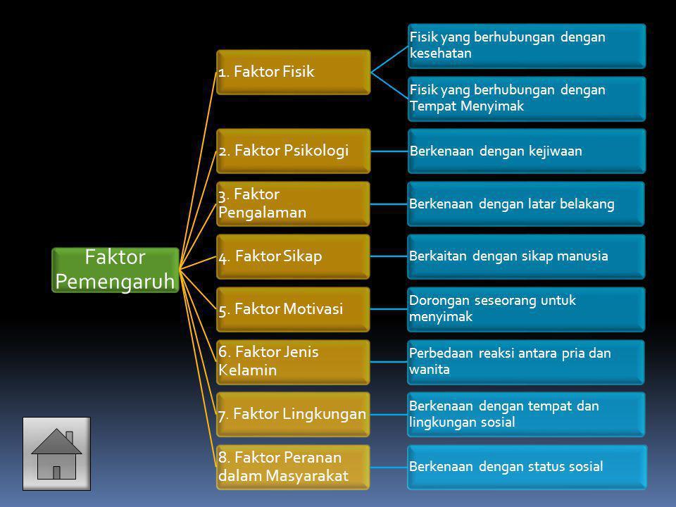 Faktor Pemengaruh 1.