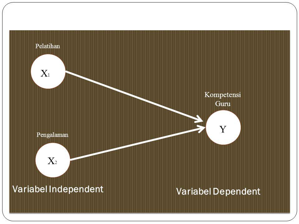 Variabel Independent Kompetensi Guru Pengalaman X2X2 Y Variabel Dependent Variabel Independent X1X1 Pelatihan