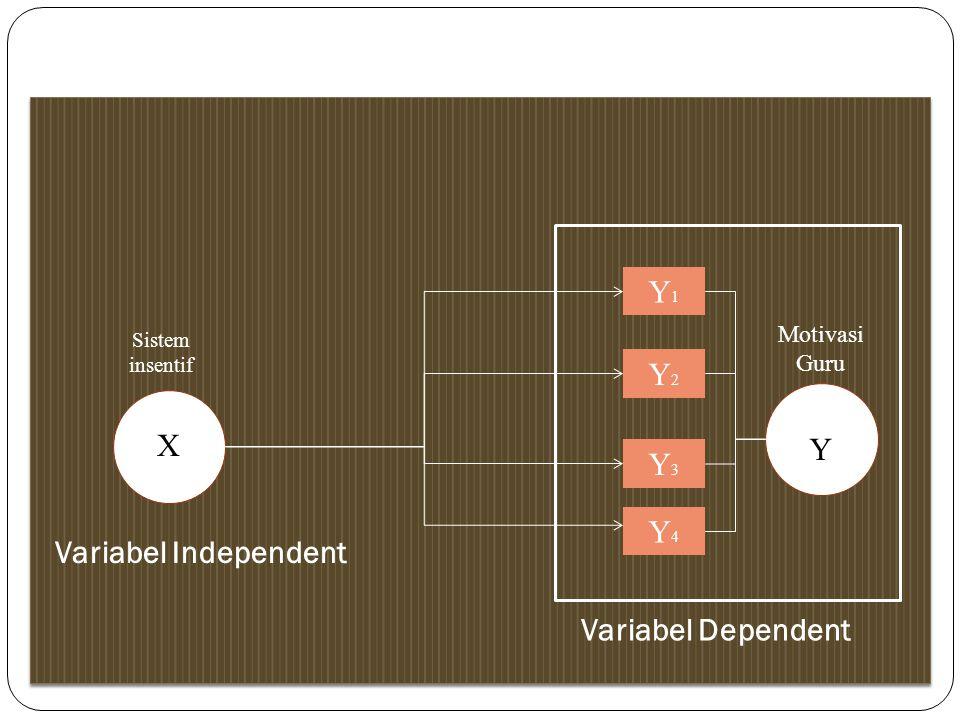 Variabel Independent Motivasi Guru Sistem insentif X Y Variabel Dependent Variabel Independent Y1Y1 Y2Y2 Y3Y3 Y4Y4