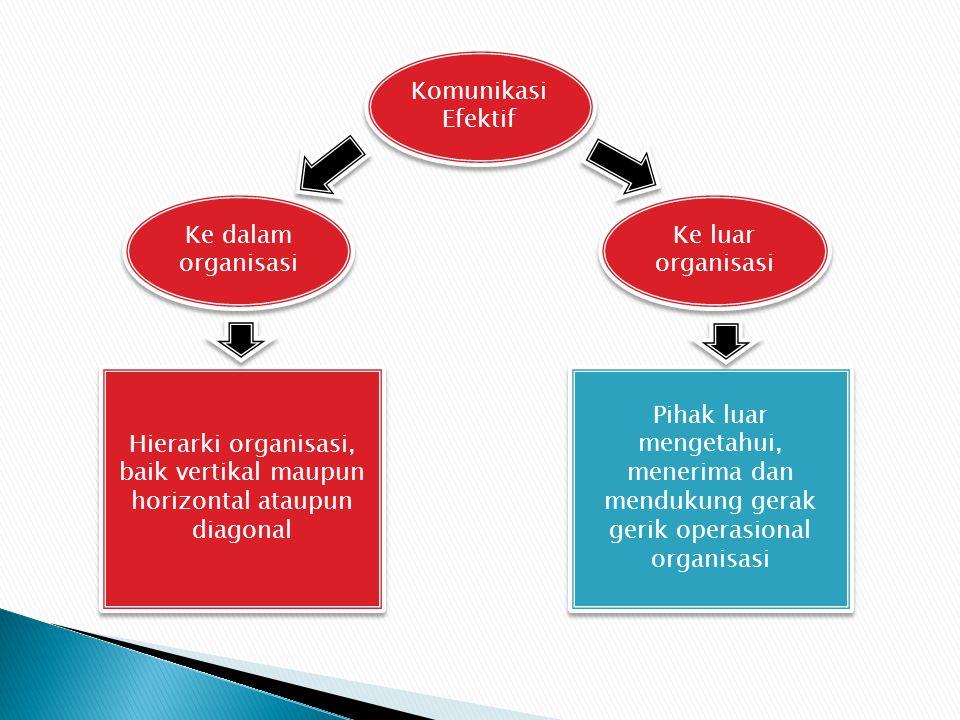 Komunikasi Efektif Komunikasi Efektif Ke dalam organisasi Ke dalam organisasi Ke luar organisasi Ke luar organisasi Hierarki organisasi, baik vertikal