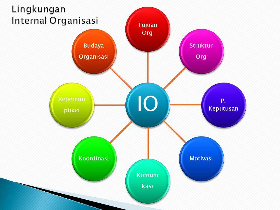 IO Tujuan Org Struktur Org P. Keputusan Motivasi Komuni kasi Koordinasi Kepemim pinan Budaya Organisasi