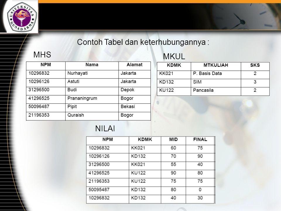 Contoh Tabel dan keterhubungannya : MHS MKUL NILAI