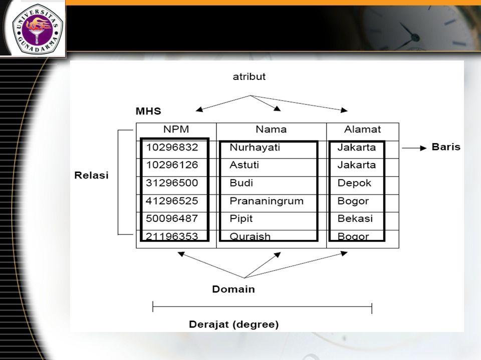 Relational Key Super key Satu atribut / kumpulan atribut yang secara unik mengidentifikasi sebuah tuple di dalam relasi Candidate key Suatu atribut atau satu set minimal atribut yang mengidentifikasikan secara unik suatu kejadian spesifik dari entitas.