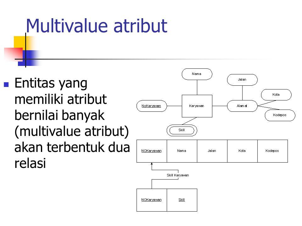 Multivalue atribut Entitas yang memiliki atribut bernilai banyak (multivalue atribut) akan terbentuk dua relasi