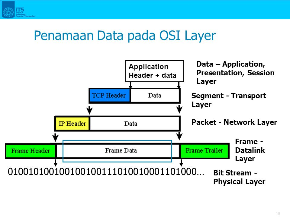 10 Application Header + data Penamaan Data pada OSI Layer 010010100100100100111010010001101000… Data – Application, Presentation, Session Layer Segmen