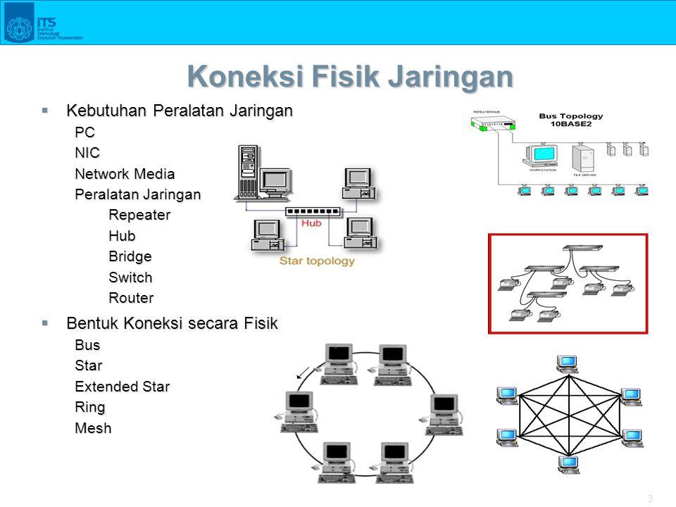 3 Koneksi Fisik Jaringan  Kebutuhan Peralatan Jaringan PCNIC Network Media Peralatan Jaringan RepeaterHubBridgeSwitchRouter  Bentuk Koneksi secara F