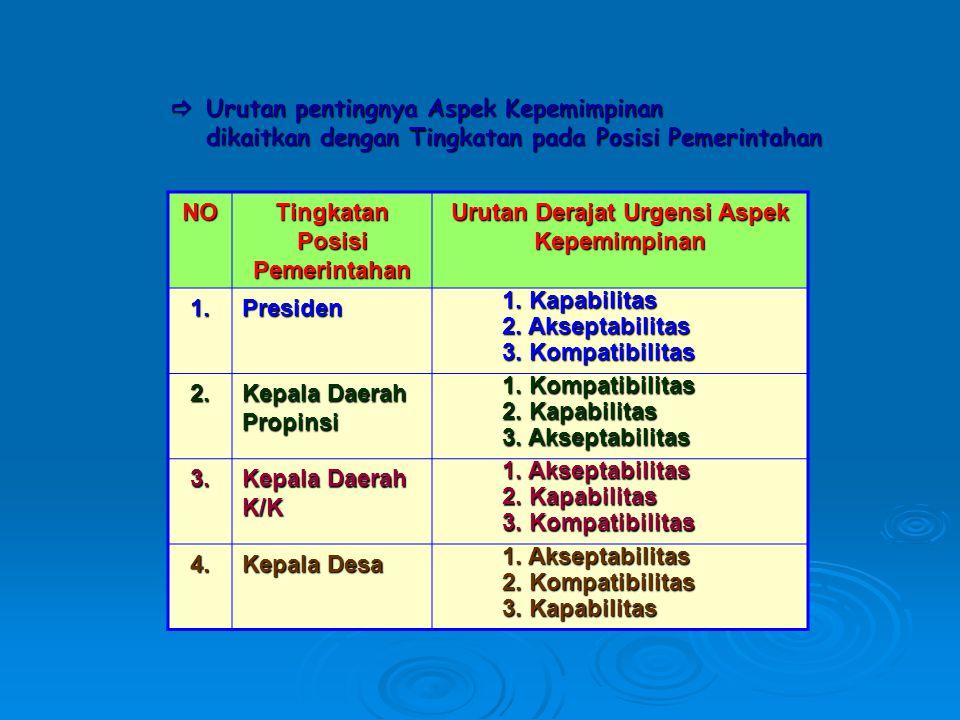  Urutan pentingnya Aspek Kepemimpinan dikaitkan dengan Tingkatan pada Posisi Pemerintahan NO Tingkatan Posisi Pemerintahan Urutan Derajat Urgensi Aspek Kepemimpinan 1.Presiden 1.