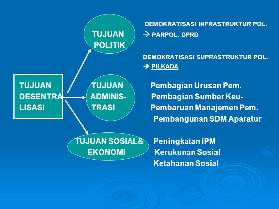 DEMOKRATISASI INFRASTRUKTUR POL.TUJUAN  PARPOL, DPRD POLITIK DEMOKRATISASI SUPRASTRUKTUR POL.