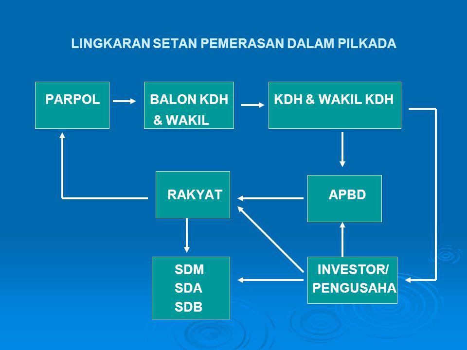 PARPOL BALON KDH KDH & WAKIL KDH & WAKIL RAKYAT APBD SDM INVESTOR/ SDA PENGUSAHA SDB LINGKARAN SETAN PEMERASAN DALAM PILKADA