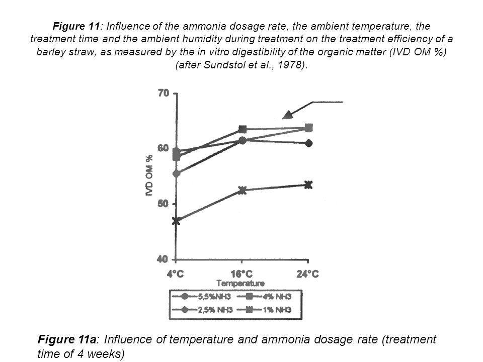 Figure 11: Influence of the ammonia dosage rate, the ambient temperature, the treatment time and the ambient humidity during treatment on the treatmen
