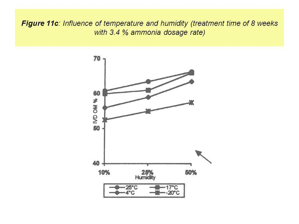 Figure 11c: Influence of temperature and humidity (treatment time of 8 weeks with 3.4 % ammonia dosage rate)