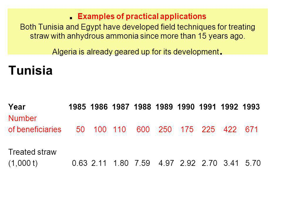 Examples of practical applications Both Tunisia and Egypt have developed field techniques for treating straw with anhydrous ammonia since more than 15 years ago.