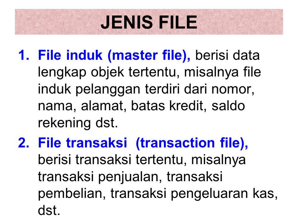 JENIS FILE 1.File induk (master file), berisi data lengkap objek tertentu, misalnya file induk pelanggan terdiri dari nomor, nama, alamat, batas kredi