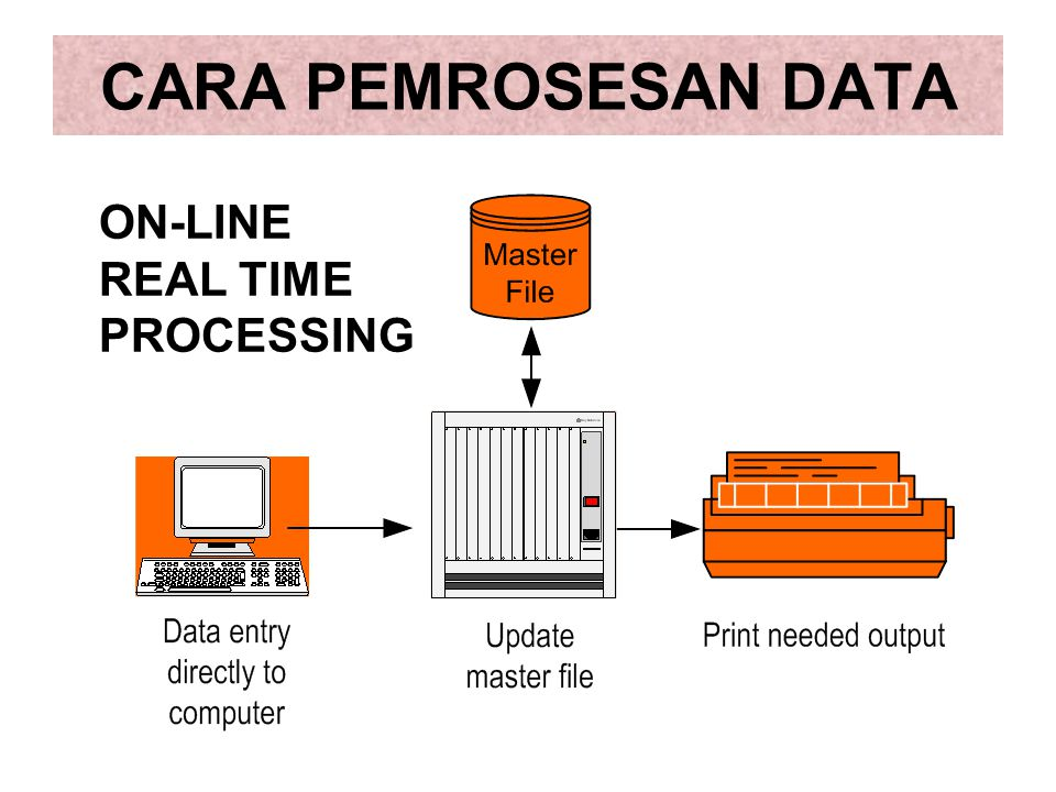 CARA PEMROSESAN DATA ON-LINE REAL TIME PROCESSING