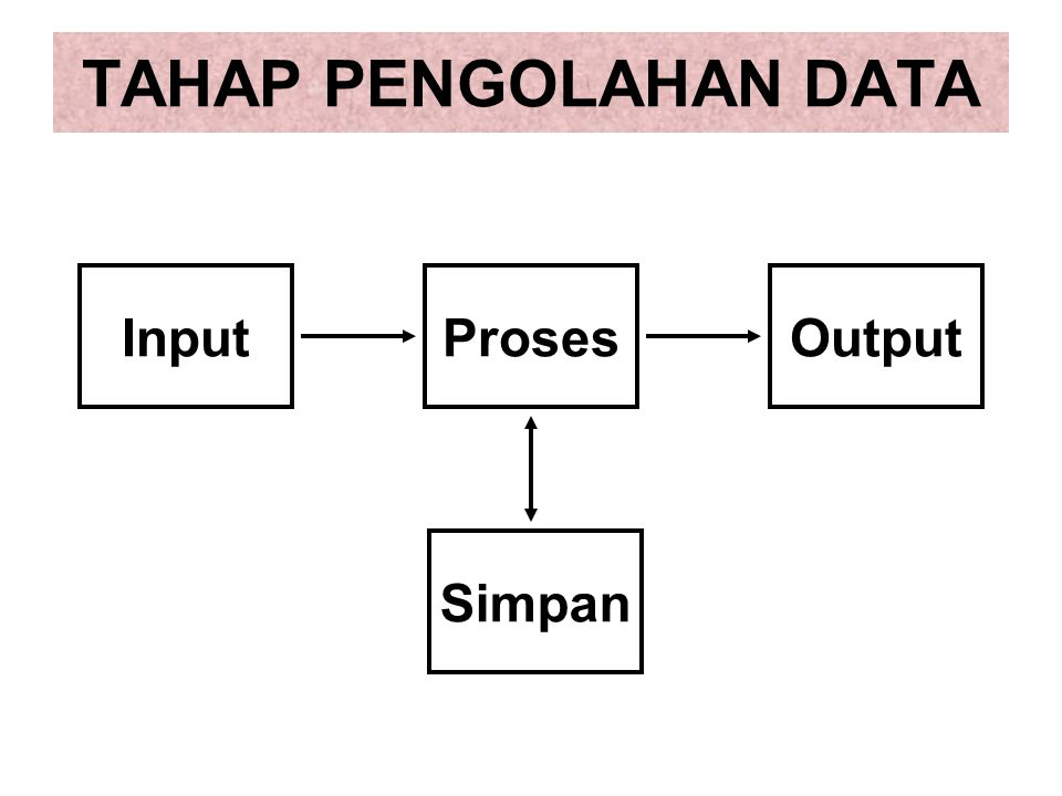 TAHAP PENGOLAHAN DATA InputProsesOutput Simpan