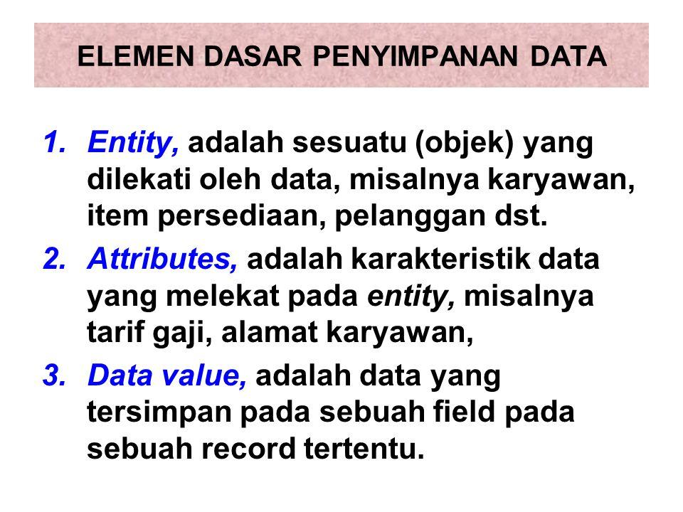 ELEMEN DASAR PENYIMPANAN DATA 1.Entity, adalah sesuatu (objek) yang dilekati oleh data, misalnya karyawan, item persediaan, pelanggan dst. 2.Attribute