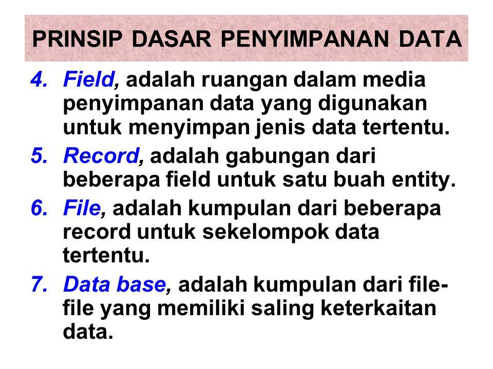 PRINSIP DASAR PENYIMPANAN DATA 4.Field, adalah ruangan dalam media penyimpanan data yang digunakan untuk menyimpan jenis data tertentu. 5.Record, adal