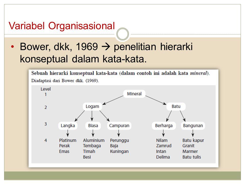 Variabel Organisasional Bower, dkk, 1969  penelitian hierarki konseptual dalam kata-kata.