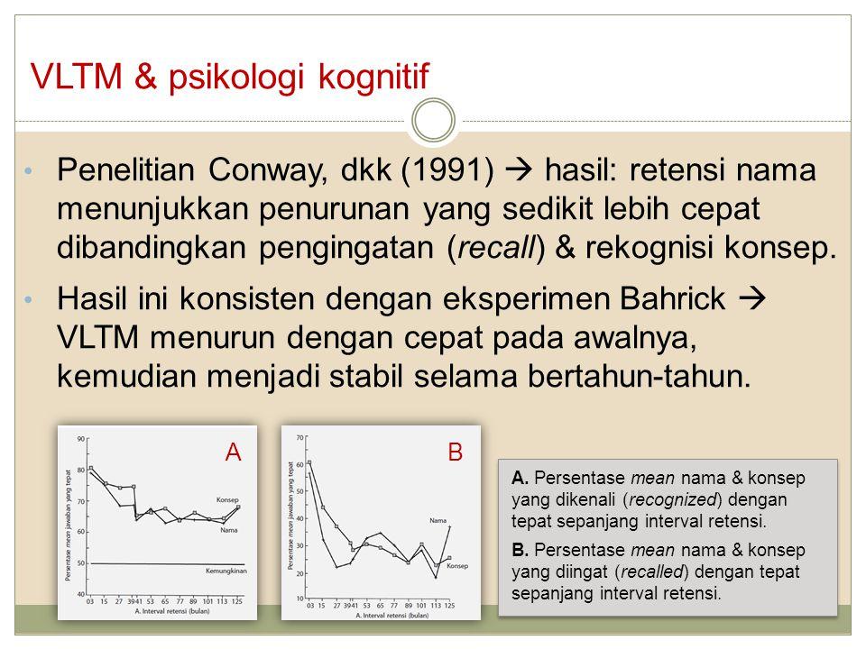 Jenis-jenis memori Jenis informasi yang disimpan LTM (Bower, 1975): a.