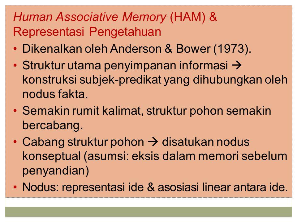 Human Associative Memory (HAM) & Representasi Pengetahuan Dikenalkan oleh Anderson & Bower (1973).