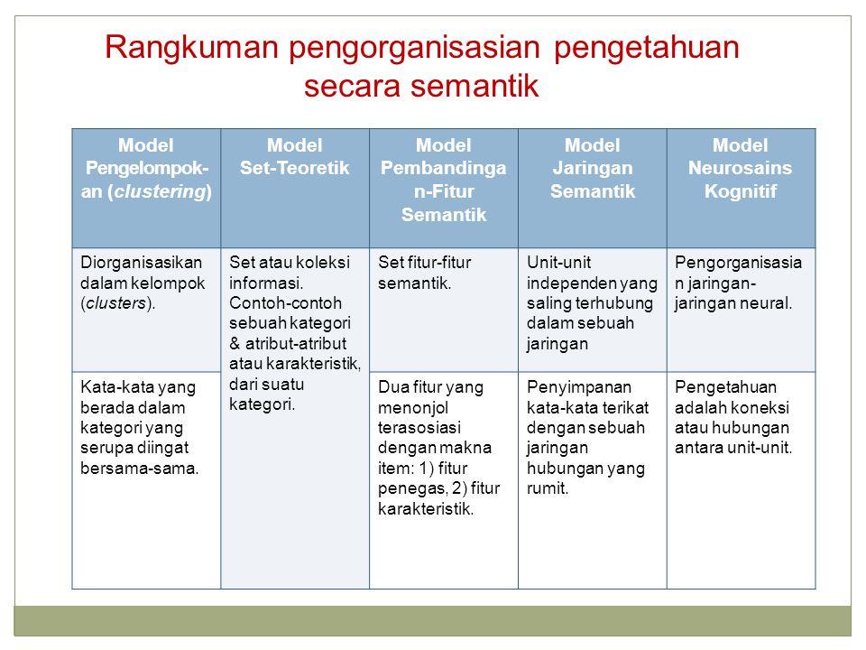 Model Pengelompok- an (clustering) Model Set-Teoretik Model Pembandinga n-Fitur Semantik Model Jaringan Semantik Model Neurosains Kognitif Diorganisasikan dalam kelompok (clusters).