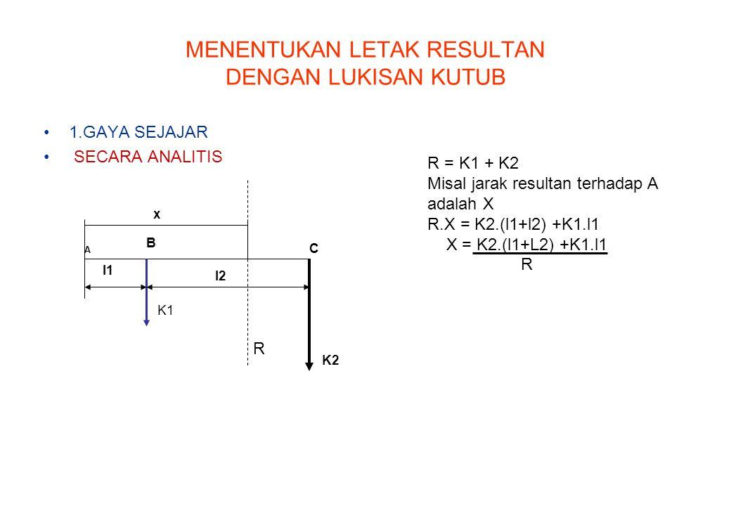 MENENTUKAN LETAK RESULTAN DENGAN LUKISAN KUTUB 1.GAYA SEJAJAR SECARA ANALITIS A B C K1 K2 l2 x l1 R = K1 + K2 Misal jarak resultan terhadap A adalah X