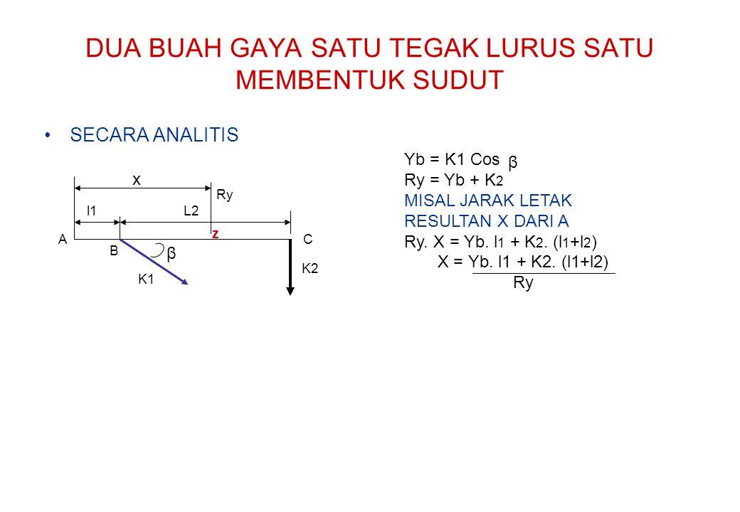 DUA BUAH GAYA SATU TEGAK LURUS SATU MEMBENTUK SUDUT SECARA ANALITIS K2 l1 z β A B C L2 K1 Yb = K1 Cos Ry = Yb + K 2 MISAL JARAK LETAK RESULTAN X DARI