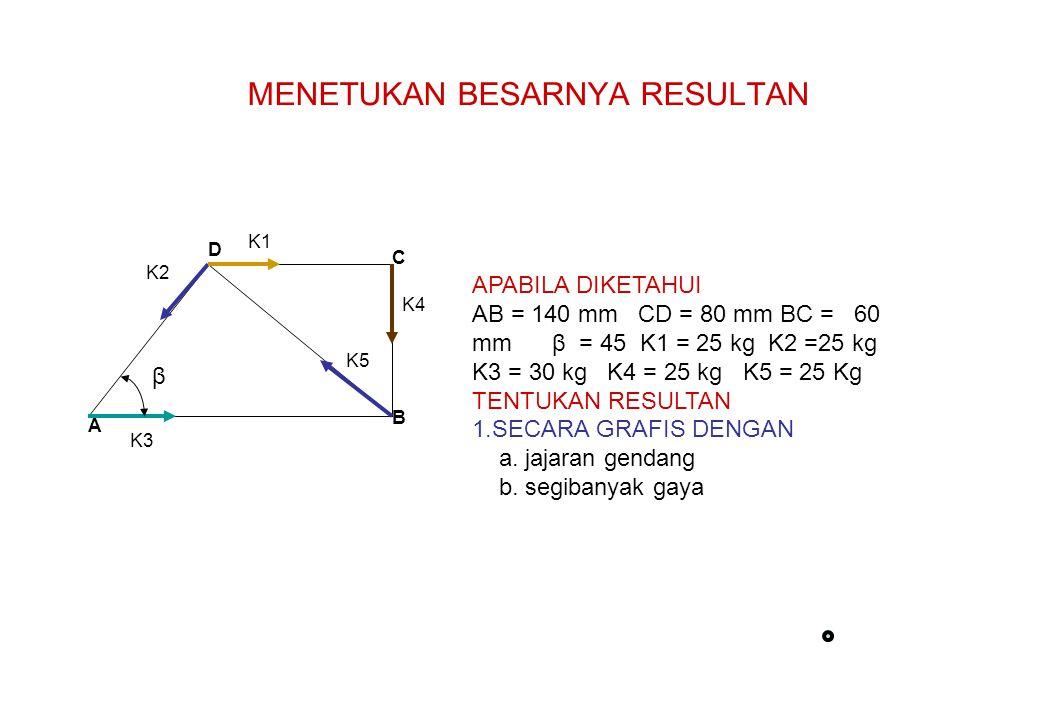 MENETUKAN BESARNYA RESULTAN A B C D β K1 K2 K3 K4 K5 APABILA DIKETAHUI AB = 140 mm CD = 80 mm BC = 60 mm β = 45 K1 = 25 kg K2 =25 kg K3 = 30 kg K4 = 2