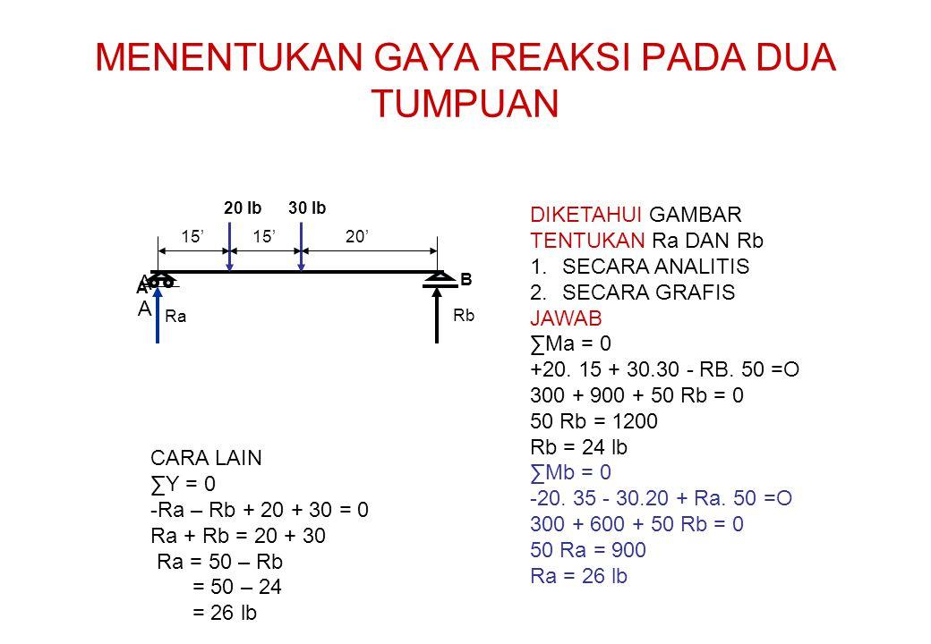 MENENTUKAN GAYA REAKSI PADA DUA TUMPUAN A A B 15' 20' 20 lb30 lb DIKETAHUI GAMBAR TENTUKAN Ra DAN Rb 1.SECARA ANALITIS 2.SECARA GRAFIS JAWAB ∑Ma = 0 +