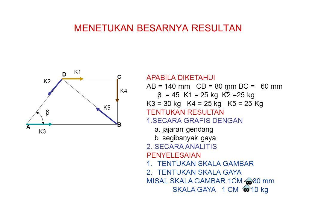 MENETUKAN BESARNYA RESULTAN A B C D APABILA DIKETAHUI AB = 140 mm CD = 80 mm BC = 60 mm β = 45 K1 = 25 kg K2 =25 kg K3 = 30 kg K4 = 25 kg K5 = 25 Kg T