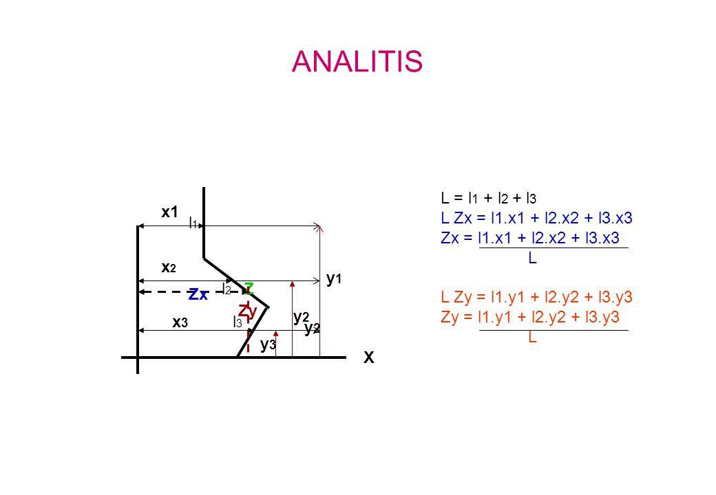 ANALITIS l1l1 l2l2 l3l3 Z X Zx Zy x2x2 x3x3 x1 y1y1 y2y2 y3y3 L = l 1 + l 2 + l 3 L Zx = l1.x1 + l2.x2 + l3.x3 Zx = l1.x1 + l2.x2 + l3.x3 L L Zy = l1.