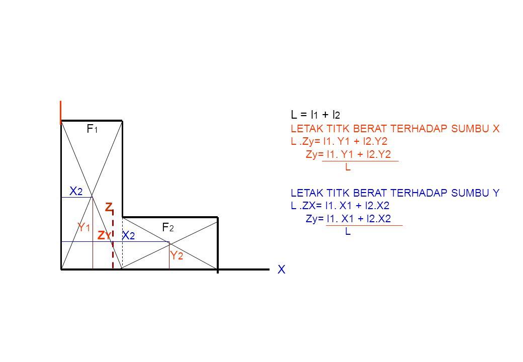 Z F1F1 F2F2 Y2Y2 ZYZY Y1Y1 X2X2 X2X2 X L = l 1 + l 2 LETAK TITK BERAT TERHADAP SUMBU X L.Zy= l1. Y1 + l2.Y2 Zy= l1. Y1 + l2.Y2 L LETAK TITK BERAT TERH