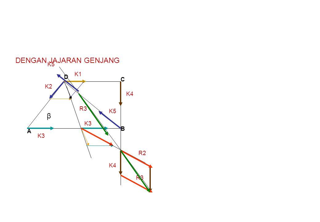 A B C D β 1.TENTUKAN RESULTAN K1 DAN K2 KETEMULAH R1 2.TENTUKAN RESULTAN R1 DENGAN K3 KETEMULAH R2 3.TENTUKAN RESULTAN R2 DENGAN K4 KETEMULAH R3 4.TENTUKAN RESULTAN K5 DENGAN R3 KETEMULAH R 5.