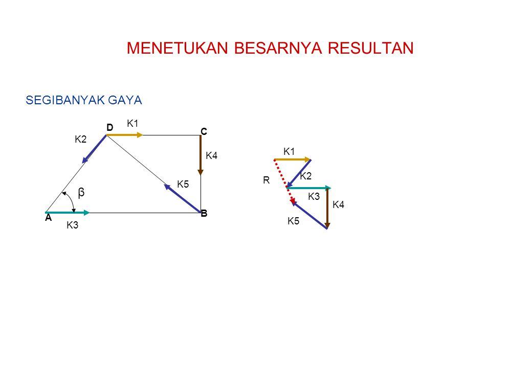 A B C D β K1 K2 K3 K4 METODE ANALITIS K5 GAYA SUMBU Y SUMBU X K1 0 +K1 K2 +K2 COS β -K2 SIN β K3 0 +K3 K4 K4 0 K5 -K5 Cos β - K5 Sin β Ry= Rx= R = √ Rx + Ry tgn β = Ry/Rx β = 22