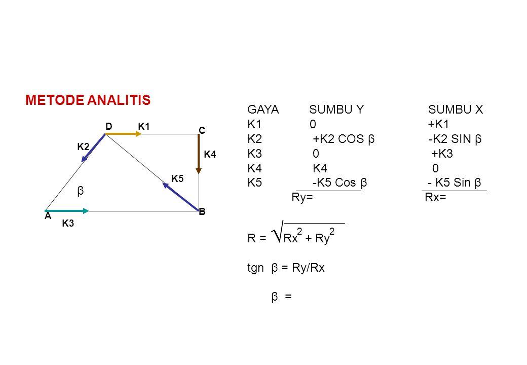 A B C D β K1 K2 K3 K4 METODE ANALITIS K5 GAYA SUMBU Y SUMBU X K1 0 +K1 K2 +K2 COS β -K2 SIN β K3 0 +K3 K4 K4 0 K5 -K5 Cos β - K5 Sin β Ry= Rx= R = √ R