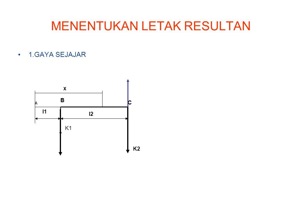 MENENTUKAN LETAK RESULTAN 1.GAYA SEJAJAR SECARA GRAFIS A B C K1 K1' K2'K2 l2 x l1 1.LUKIS JARAK DAN GAYA DENGAN SKALA YANG TELAH DITETAPKAN.